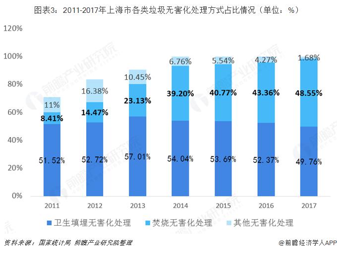 图表3:2011-2017年上海市各类垃圾无害化处理方式占比情况(单位:%)