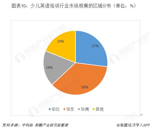 图表10:少儿英语培训行业市场规模的区域分布(单位:%)