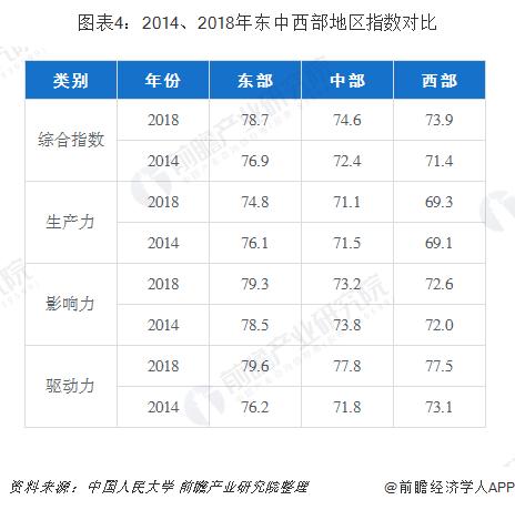 图表4:2014、2018年东中西部地区指数对比