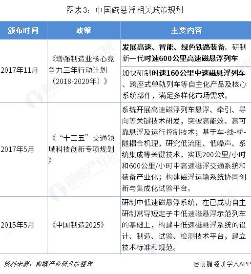 图表3:中国磁悬浮相关政策规划