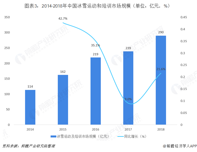 图表3:2014-2018年中国冰雪运动和培训市场规模(单位:亿元,%)