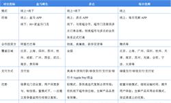 2018年中国新零售行业市场<em>现状</em>与<em>发展</em>趋势 布局新电商领域的企业数量占比最大【组图】