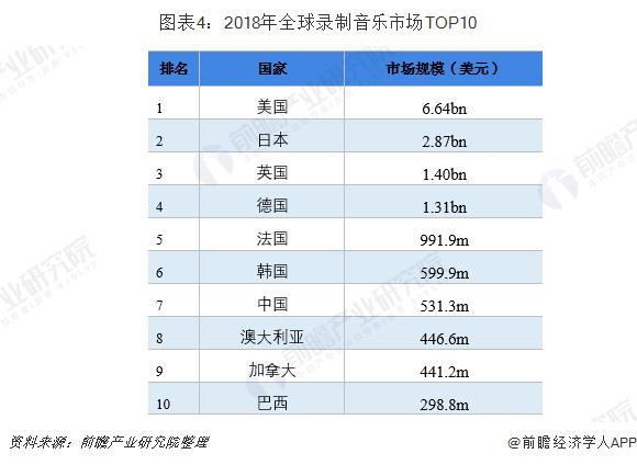 图表4:2018年全球录制音乐市场TOP10