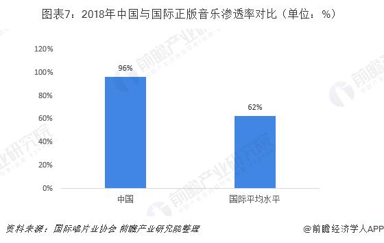 图表7:2018年中国与国际正版音乐渗透率对比(单位:%)