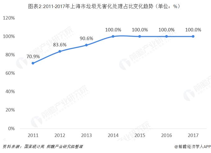 图表2:2011-2017年上海市垃圾无害化处理占比变化趋势(单位:%)