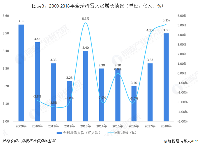 圖表3:2009-2018年全球滑雪人數增長情況(單位:億人,%)