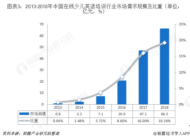 图表3:2013-2018年中国在线少儿英语培训行业市场需求规模及比重(单位:亿元,%)