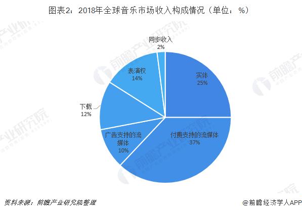 图表2:2018年全球音乐市场收入构成情况(单位:%)