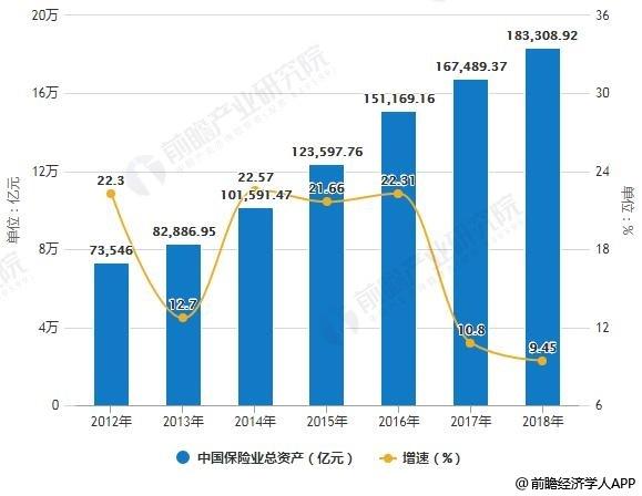 2012-2018年中国保险业总资产统计及增长情况