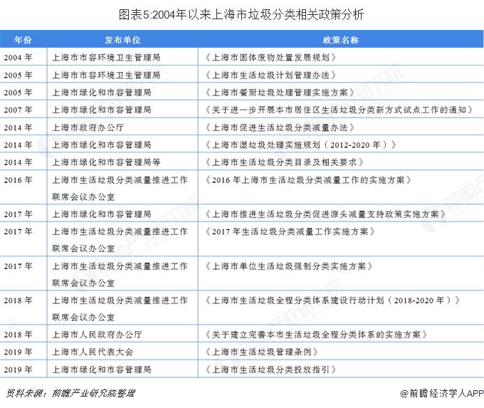 图表5:2004年以来上海市垃圾分类相关政策分析