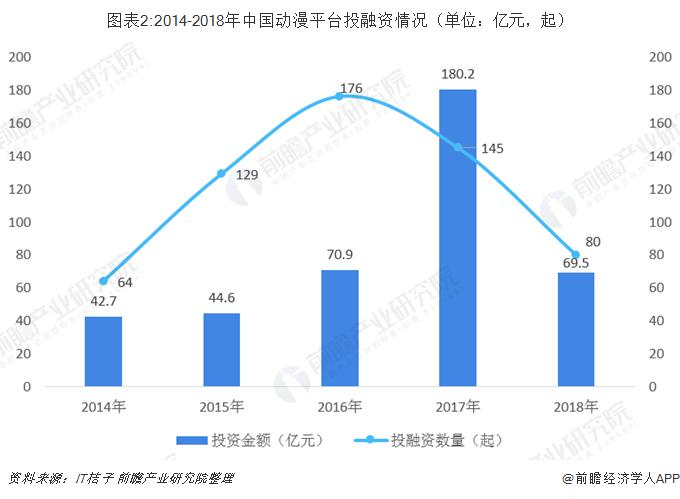 图表2:2014-2018年中国动漫平台投融资情况(单位:亿元,起)