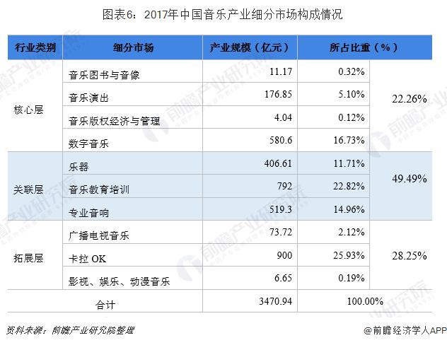 图表6:2017年中国音乐产业细分市场构成情况