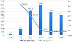 2018年中国互联网人身保险行业市场<em>现状</em>与<em>发展</em>趋势 寿险、年金险、意外险出现不同程度下滑【组图】