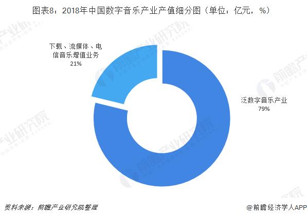 图表8:2018年中国数字音乐产业产值细分图(单位:亿元,%)