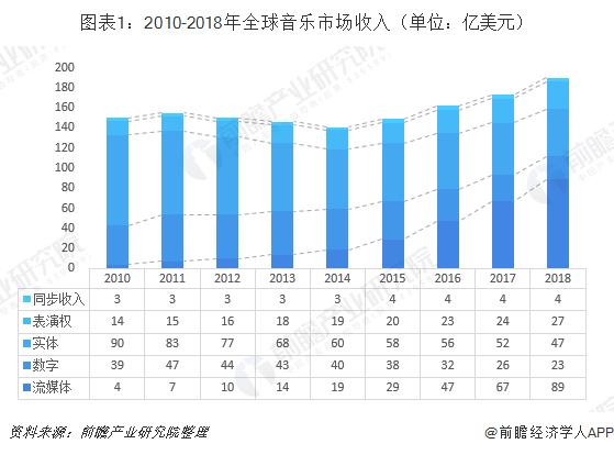 图表1:2010-2018年全球音乐市场收入(单位:亿美元)