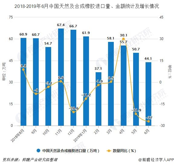 2018-2019年6月中国天然及合成橡胶进口量、金额统计及增长情况