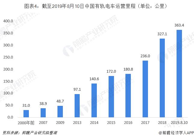 图表4:截至2019年8月10日中国有轨电车运营里程(单位:公里)