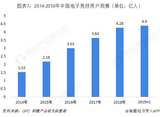 图表7:2014-2019年中国电子竞技用户规模(单位:亿人)