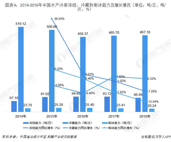 图表4:2014-2018年中国水产冷库冻结、冷藏和制冰能力及增长情况(单位:吨/日,吨/次,%)
