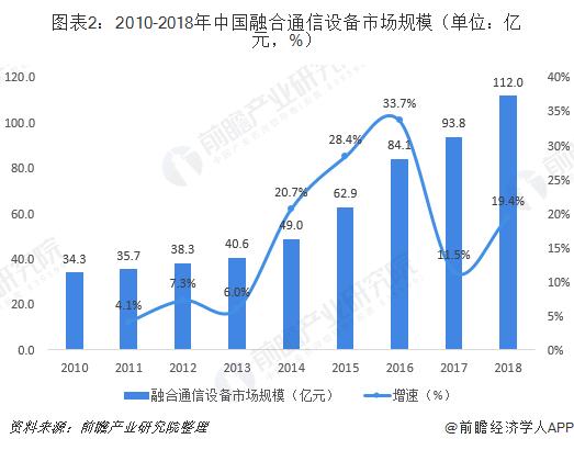 图表2:2010-2018年中国融合通信设备市场规模(单位:亿元,%)