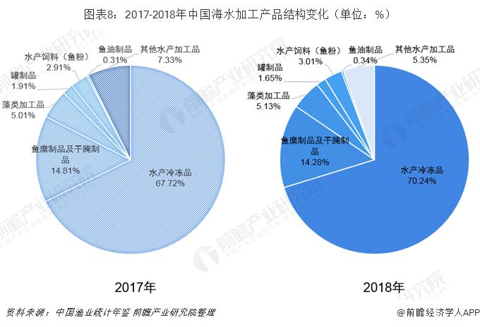 图表8:2017-2018年中国海水加工产品结构变化(单位:%)