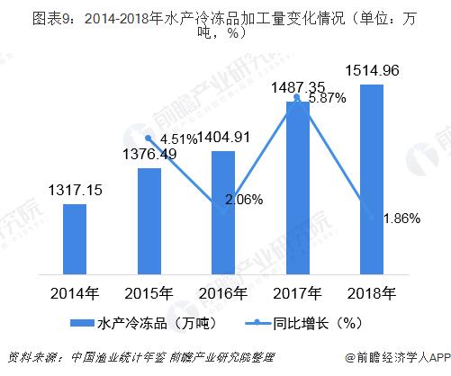 图表9:2014-2018年水产冷冻品加工量变化情况(单位:万吨,%)