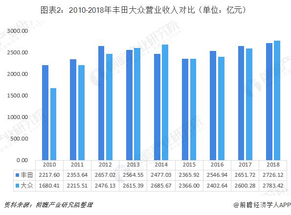 图表2:2010-2018年丰田大众营业收入对比(单位:亿元)