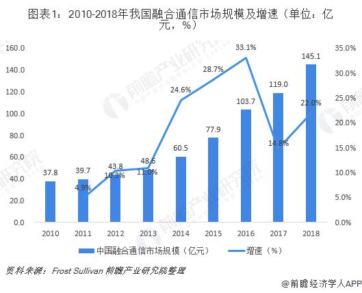 图表1:2010-2018年我国融合通信市场规模及增速(单位:亿元,%)