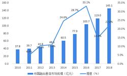 2018年中国融合通信行业<em>市场规模</em>与发展前景分析 未来五年需求将会持续【组图】