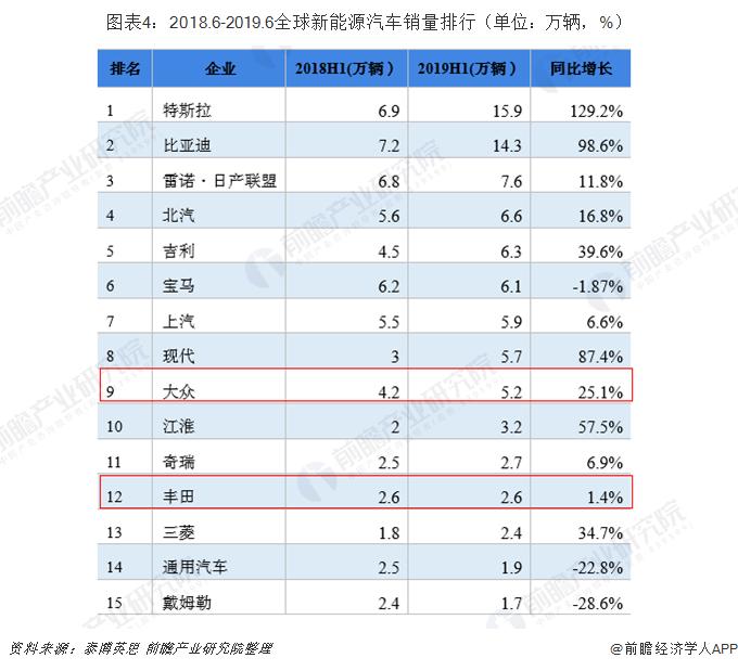 图表4:2018.6-2019.6全球新能源汽车销量排行(单位:万辆,%)
