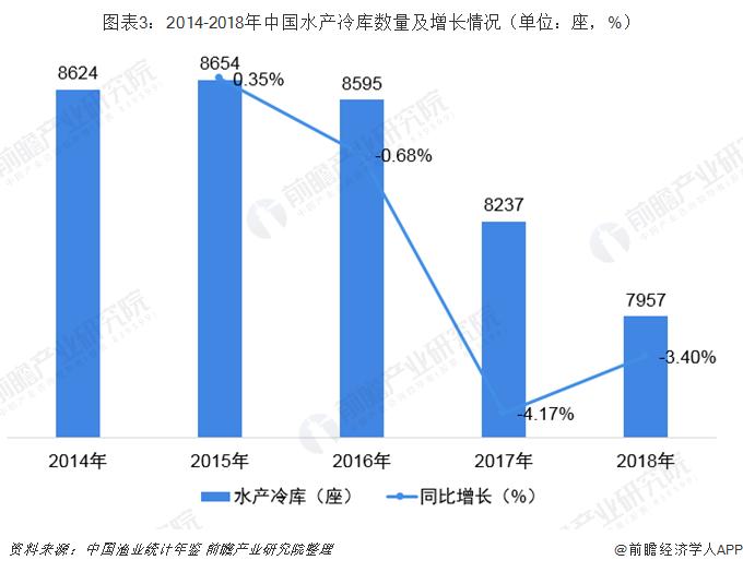 图表3:2014-2018年中国水产冷库数量及增长情况(单位:座,%)