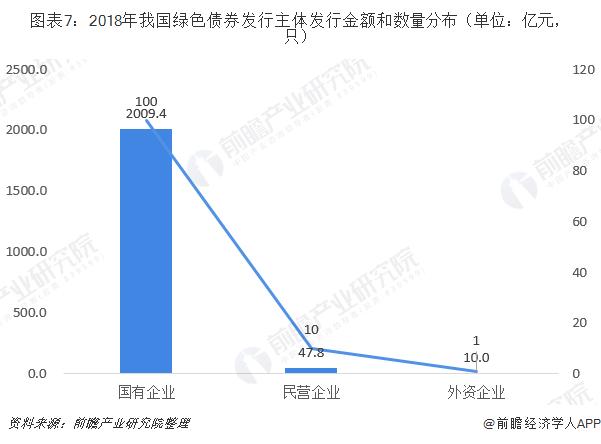 图表7:2018年我国绿色债券发行主体发行金额和数量分布(单位:亿元,只)
