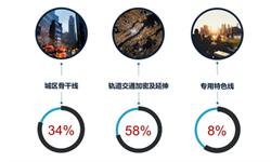 一文了解2018年中国有轨电车行业运行现状 运营效率显著提升,建设规模与规划目标相去甚远