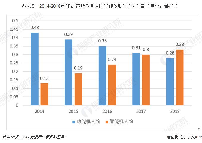 图表5:2014-2018年非洲市场功能机和智能机人均保有量(单位:部/人)