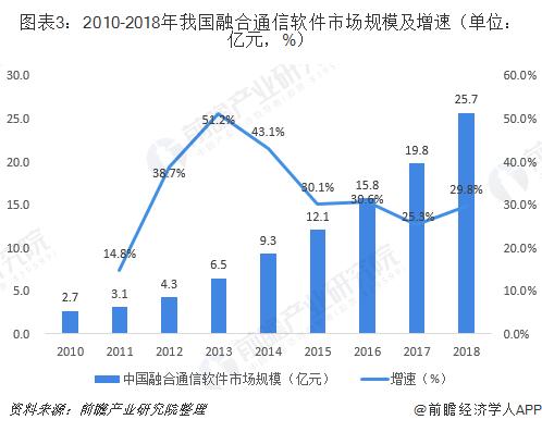 图表3:2010-2018年我国融合通信软件市场规模及增速(单位:亿元,%)