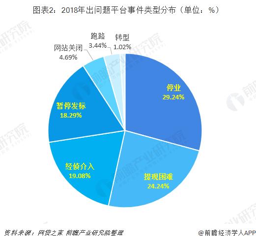图表2:2018年出问题平台事件类型分布(单位:%)