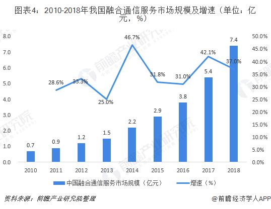 图表4:2010-2018年我国融合通信服务市场规模及增速(单位:亿元,%)