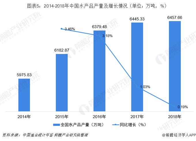 图表5:2014-2018年中国水产品产量及增长情况(单位:万吨,%)