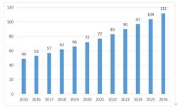 2019年質譜儀行業發展現狀和市場規模分析 我國進口依賴程度高【組圖】