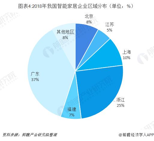 图表4:2018年我国智能家居企业区域分布(单位:%)