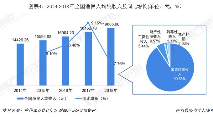 图表4:2014-2018年全国渔民人均纯收入及同比增长(单位:元,%)