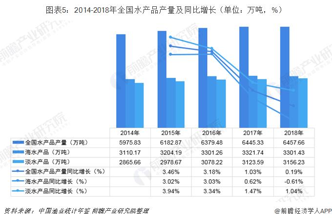 图表5:2014-2018年全国水产品产量及同比增长(单位:万吨,%)
