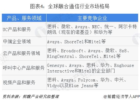 图表4:全球融合通信行业市场格局