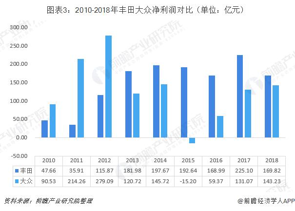 图表3:2010-2018年丰田大众净利润对比(单位:亿元)