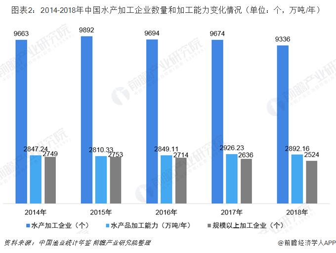 图表2:2014-2018年中国水产加工企业数量和加工能力变化情况(单位:个,万吨/年)