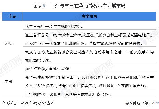 图表6:大众与丰田在华新能源汽车领域布局