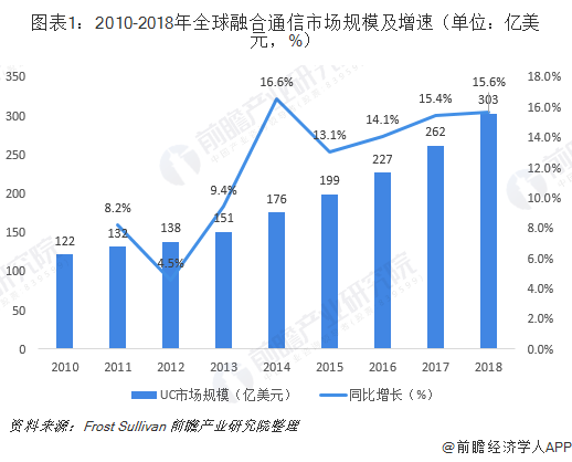 图表1:2010-2018年全球融合通信市场规模及增速(单位:亿美元,%)