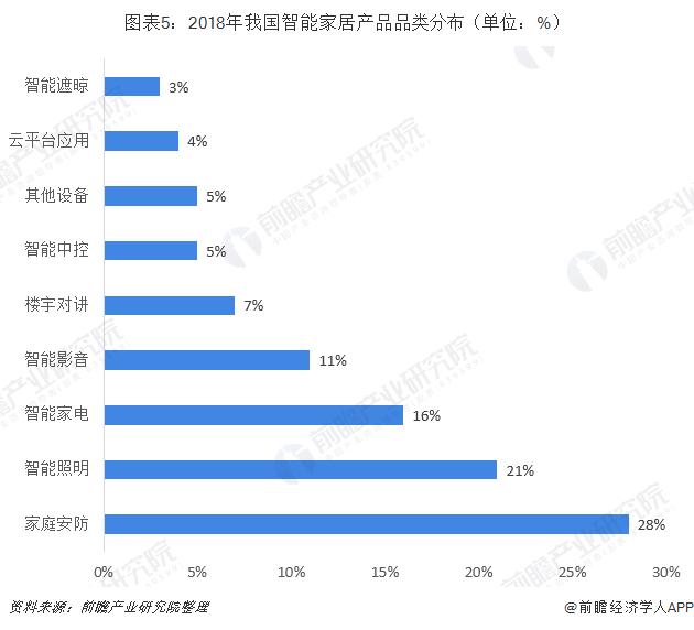 图表5:2018年我国智能家居产品品类分布(单位:%)
