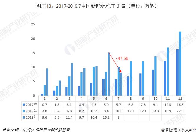 图表10:2017-2019.7中国新能源汽车销量(单位:万辆)