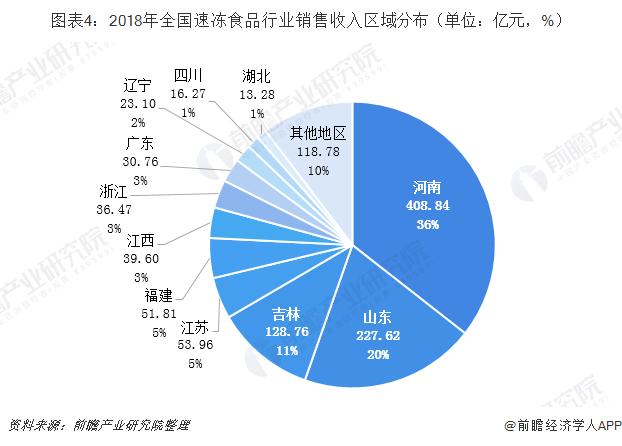 图表4:2018年全国速冻食品行业销售收入区域分布(单位:亿元,%)